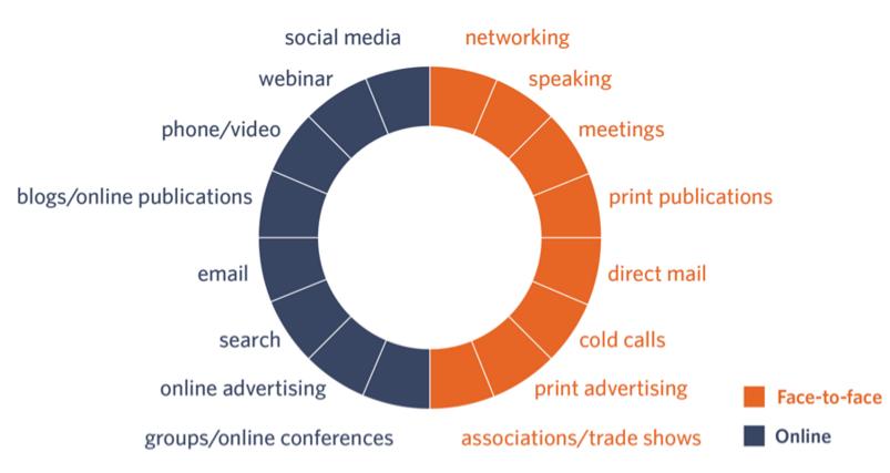 online-tactics-graph