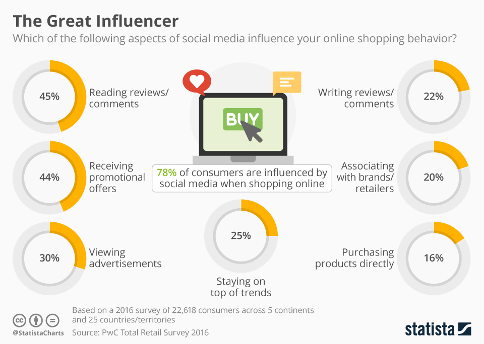 chart-social-media-influence-on-shoppers